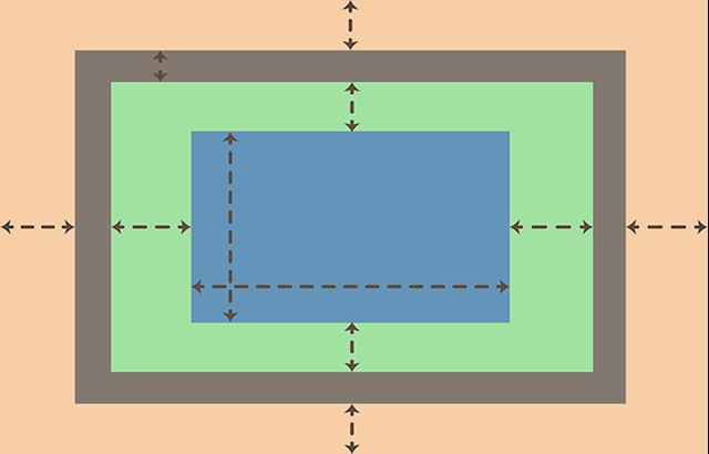 HTMLで画面を構築し、CSSで調整を行う